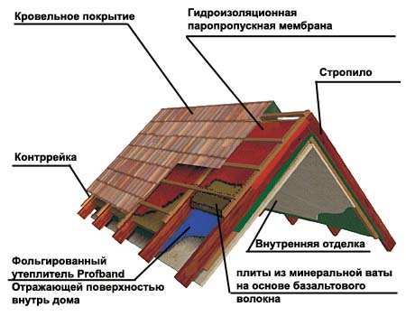Схема утепленной крыши.  Укладка утеплителя.